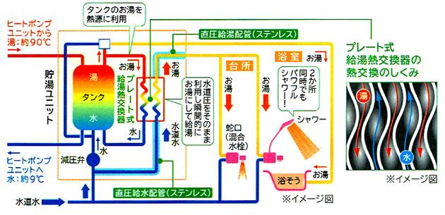 hitachi_ecocute03-02